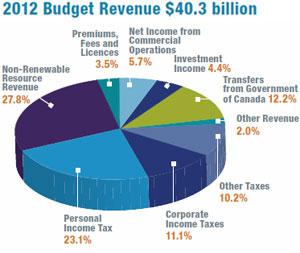 canadian government revenue sources pdf